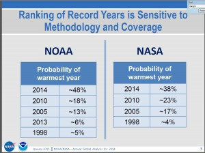 NOAA NASA 2014 Warmest Year Probability