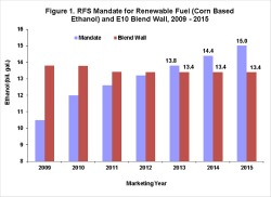 Post image for Root Cause of Ethanol 'Blend Wall'? Consumers Don't Like Rip Offs