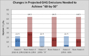 Eule-Changes-in-Projected-GHG-Emissions-Needed-to-Achieve-60-by-50