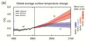 IPCC Representative Concentration Pathways