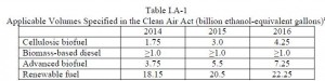 EPA RFS EISA Statutory Targets, May 29, 2015