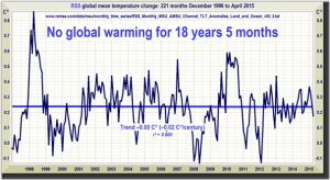 Monckton No Warming 18 years five months