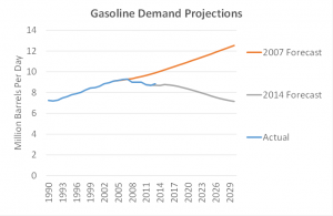 RFS Gasoline Demand 2007 Forecast vs Actual and Forecast 2014