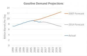 RFS Gasoline Demand 2007 Forecast vs Actual and Forecast 2014