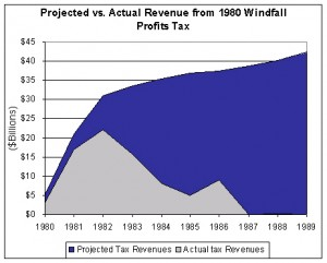 Windfall Profits Tax