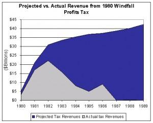Windfall Profits Tax