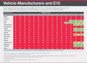 E15 Car Compatibility API June 2015