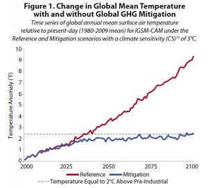 EPA CIRA Global Temperatures References vs Mitigation