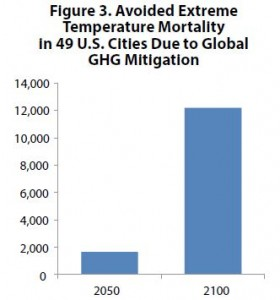 EPA CIRA US Urban Heat Related Morality Reference vs Mitigation