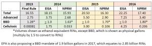RFS AFPM CHart EISA Targets vs EPA 2013-2017