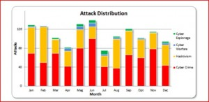 Cyber Attacks 2012 by Month