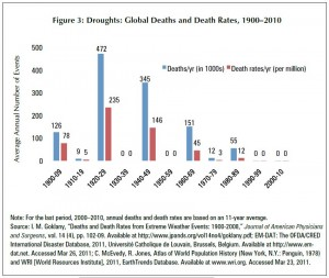 Goklany Deaths and Death Rates Doughts 1900 - 2010