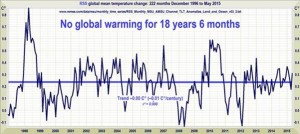 Monckton RSS pause 18 years six months