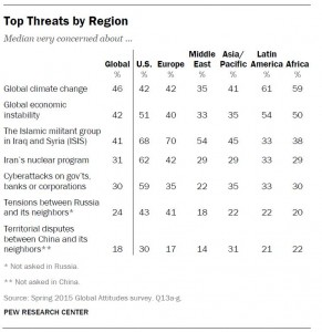 Pew Survey Global Concerns July 2015
