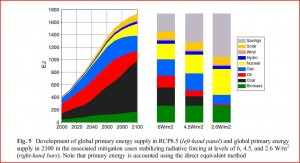 Riahi 2011 coal combustion increases 10 fold between 2000 and 2100
