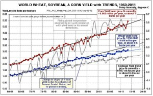 Spencer global-grain-yields