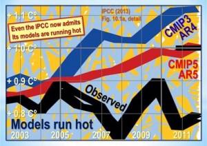 Monckton IPCC 10.1(a) Enlarged Sep 8 2015