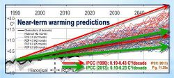 Post image for What Has the Pause Done to the Warming Rate?
