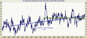Monckton Pause RSS 18 Years 8 Months (Sep 8 2015)