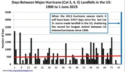 Post image for Record-Breaking Major U.S. Hurricane Landfall Drought Continues