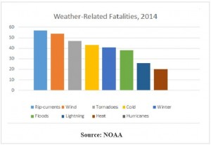 Extreme Weather U.S. fatalities 2014 NOAA