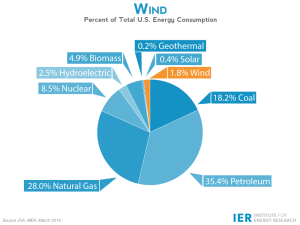 IER U.S. Energy Consumption by Source