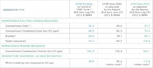 IER-levelized-cost-existing-coal-vs-new-natural-gas-new-wind-June-2015