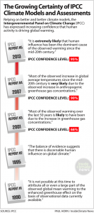 IPCC Increasing Certainty Inside Climate News