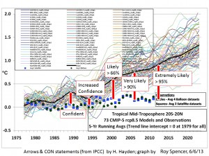 IPCC Increasing Certainty Roy Spencer H. Hayden