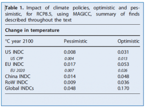 Lomborg Impact of INDCs on global temperatures Table 1
