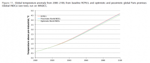 Lomborg Impact of INDCs on global temperatures, graph Nov 2015