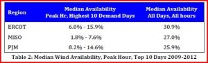 Wind availability peak hour top 10 days 2009-2012