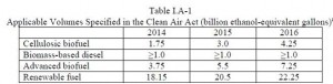 RFS EISA Targets 2014-2016