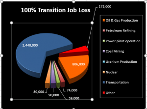 Jacobson Job Losses 100 Percent Renewables
