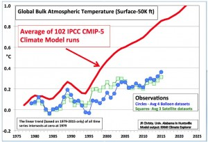 Christy modeled versus observed temperatures mid troposphere just trends 1979-2015, Jan 2015