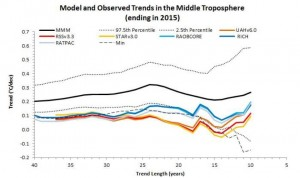 Michaels and Knappenberger Models and Observations Mid Troposphere 1975-2015