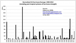 Pielke Jr Normalized US Hurricane Damage 1900-2012