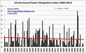 Pielke Jr US Hurrican Power Dissipation Index 1900-2013