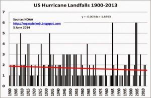 Pielke-Jr-US-Hurricane-Landfalls-1900-2013-300x196